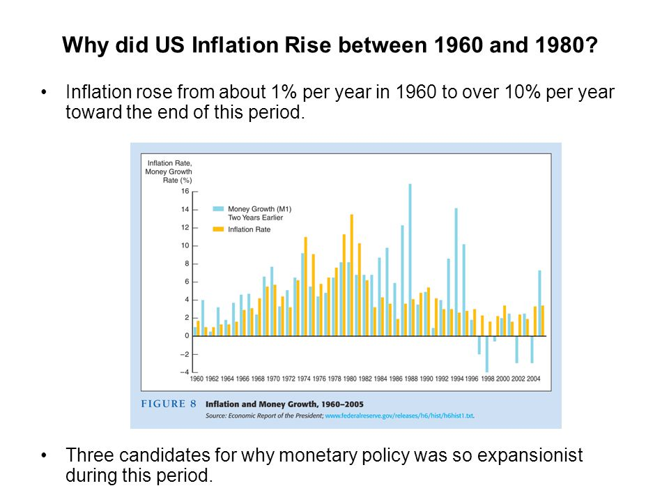 Why did US Inflation Rise between 1960 and 1980