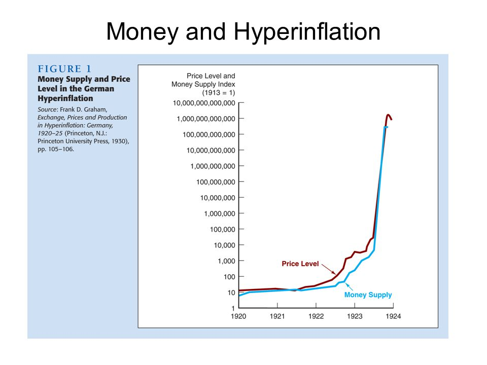 Money and Hyperinflation