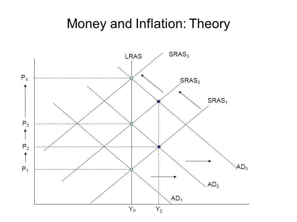 Money and Inflation: Theory