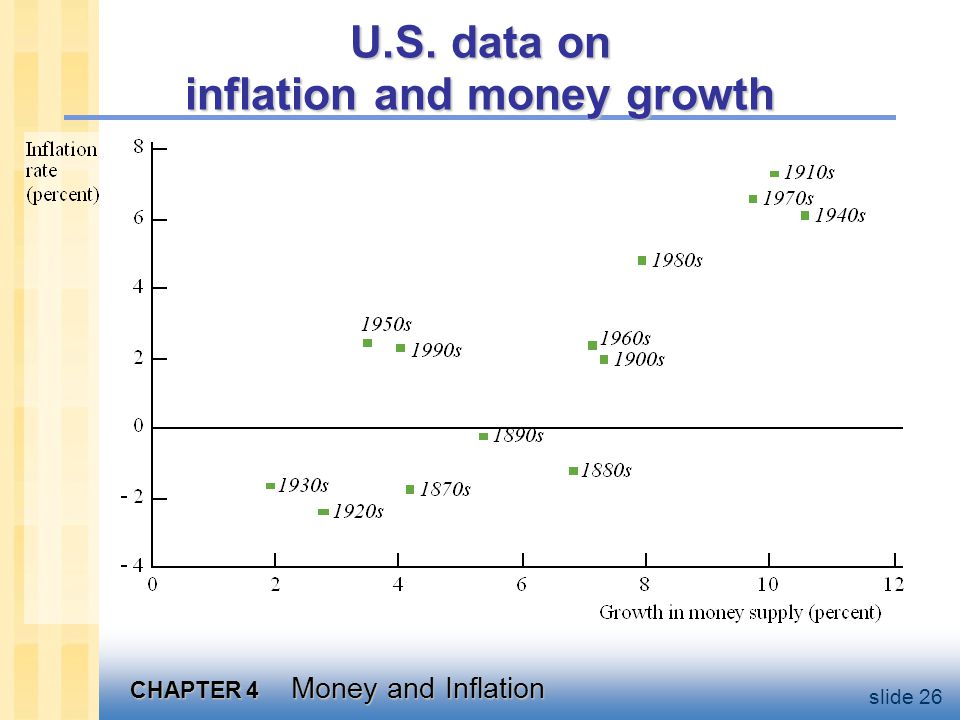 U.S. Inflation & Money Growth, 1960-2003
