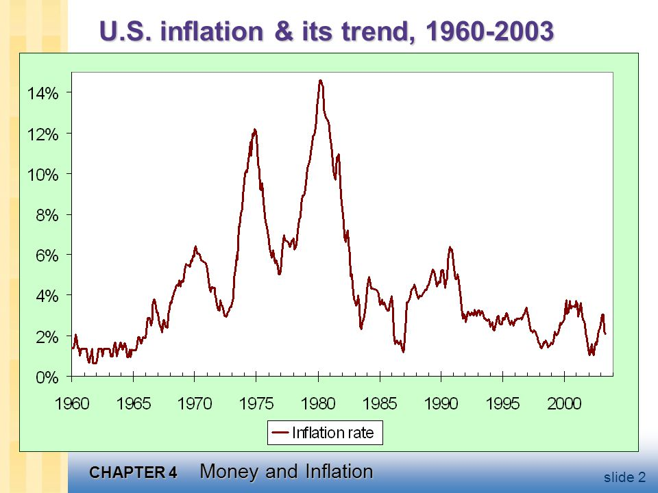 U.S. inflation & its trend, 1960-2003