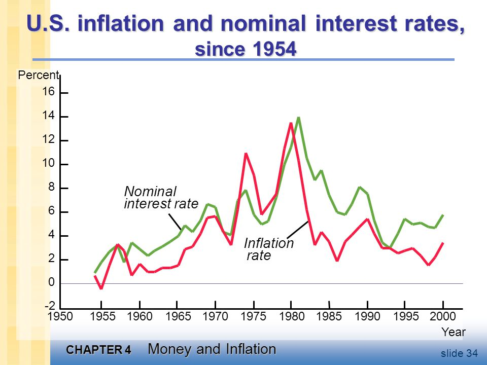 Inflation and nominal interest rates across countries