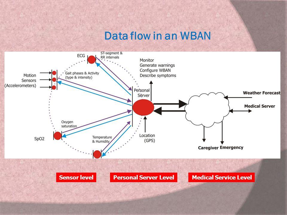 Data flow in an WBAN Sensor level Personal Server Level