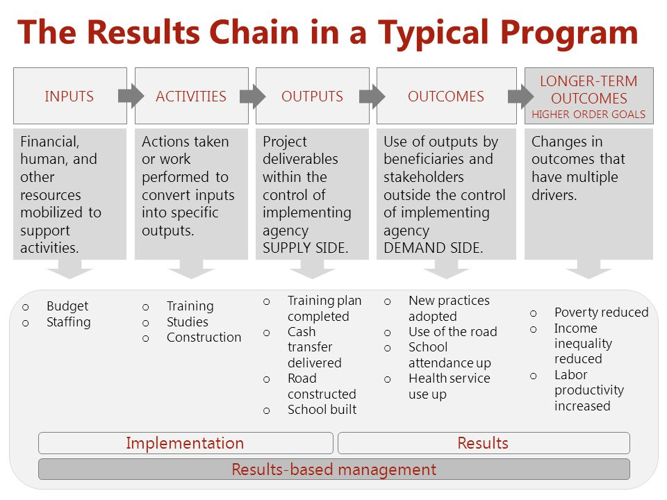 The Results Chain in a Typical Program