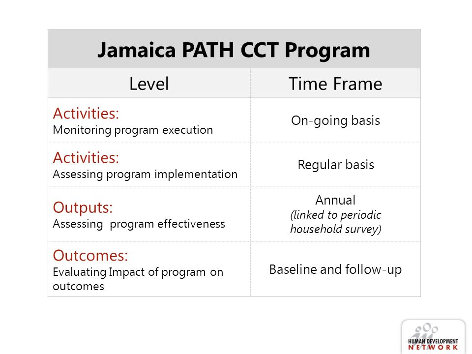 Jamaica PATH CCT Program