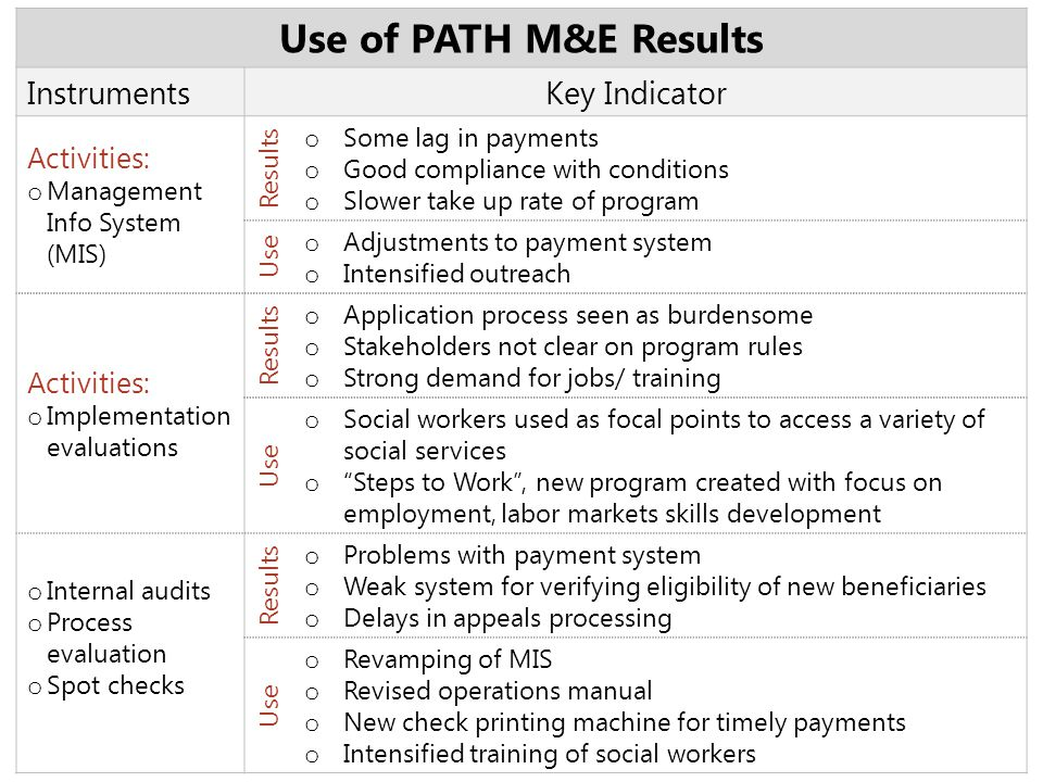 Use of PATH M&E Results Key Indicator Instruments Activities: