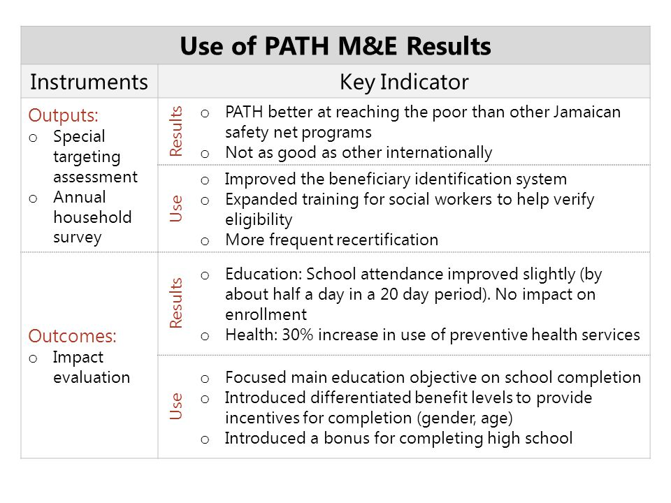 Use of PATH M&E Results Key Indicator Instruments Outputs: Outcomes: