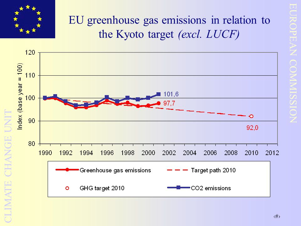 EU greenhouse gas emissions in relation to the Kyoto target (excl