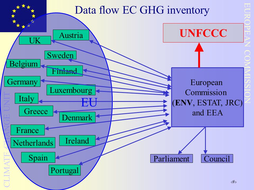Data flow EC GHG inventory