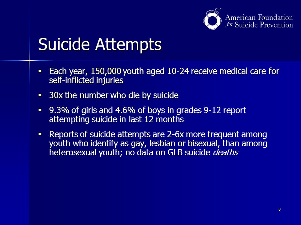 Suicide Attempts Each year, 150,000 youth aged receive medical care for self-inflicted injuries.