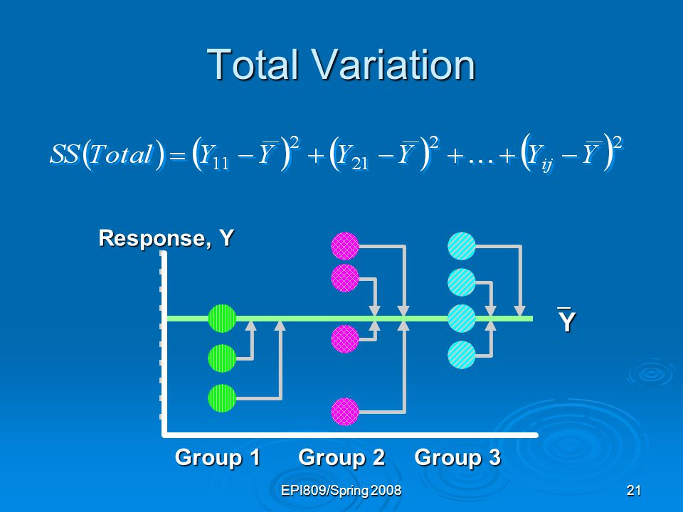 Total Variation Y Response, Y Group 1 Group 2 Group 3