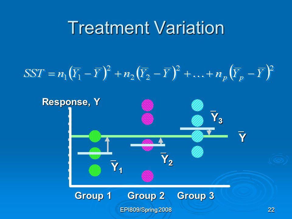 Treatment Variation Y3 Y Y2 Y1 Response, Y Group 1 Group 2 Group 3