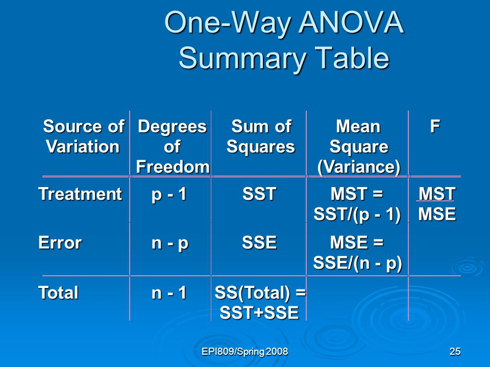 Multisample inference analysis of variance ppt video for 1 way anova table