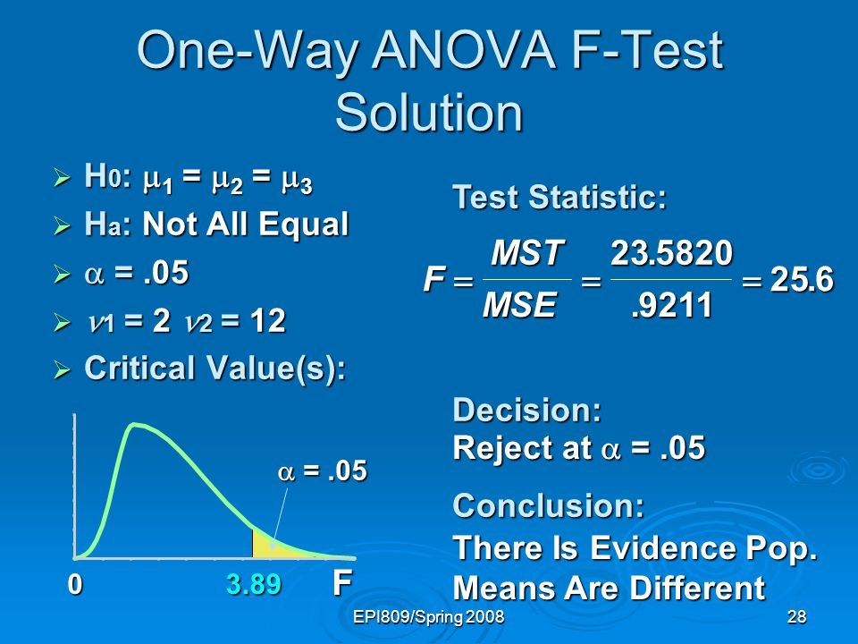 One-Way ANOVA F-Test Solution