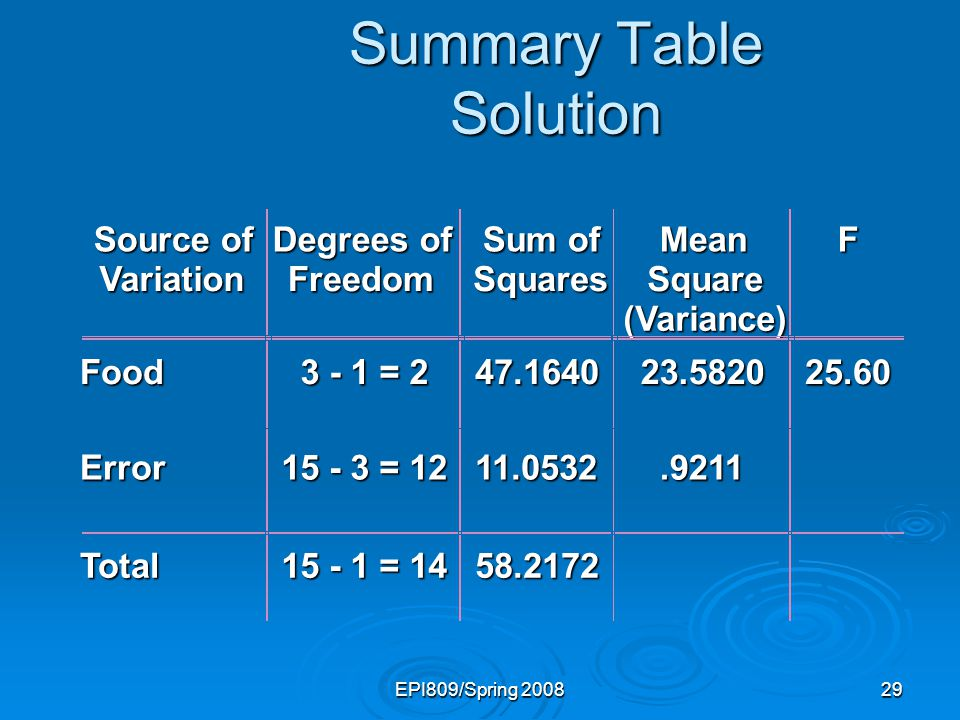 Summary Table Solution
