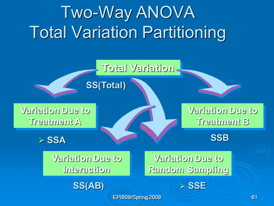 Two-Way ANOVA Total Variation Partitioning
