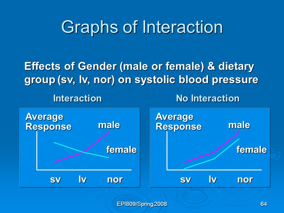 Graphs of Interaction Effects of Gender (male or female) & dietary group (sv, lv, nor) on systolic blood pressure.