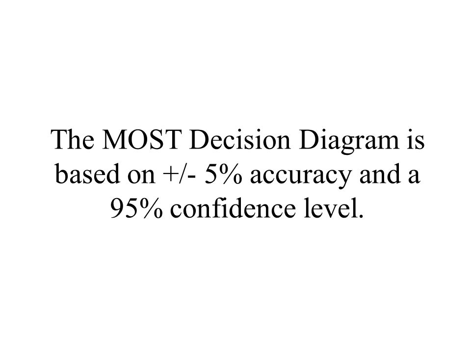 The MOST Decision Diagram is based on +/- 5% accuracy and a 95% confidence level.