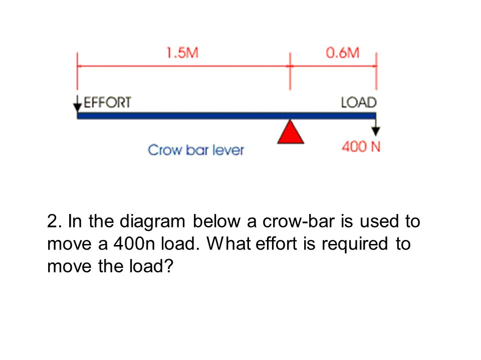 2. In the diagram below a crow-bar is used to move a 400n load