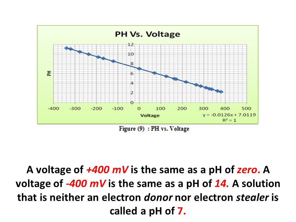 A voltage of +400 mV is the same as a pH of zero