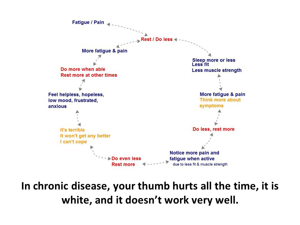 In chronic disease, your thumb hurts all the time, it is white, and it doesn't work very well.