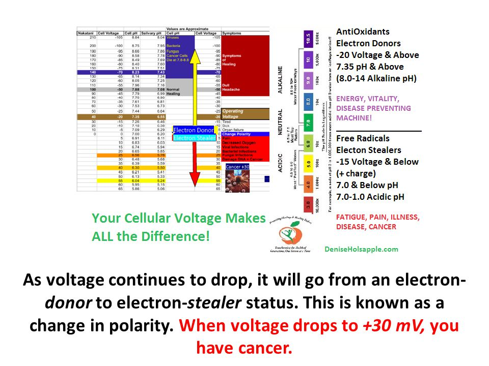 As voltage continues to drop, it will go from an electron-donor to electron-stealer status.