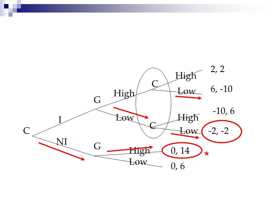 2, 2 High C 6, -10 Low High G -10, 6 Low High I C C Low -2, -2 NI G
