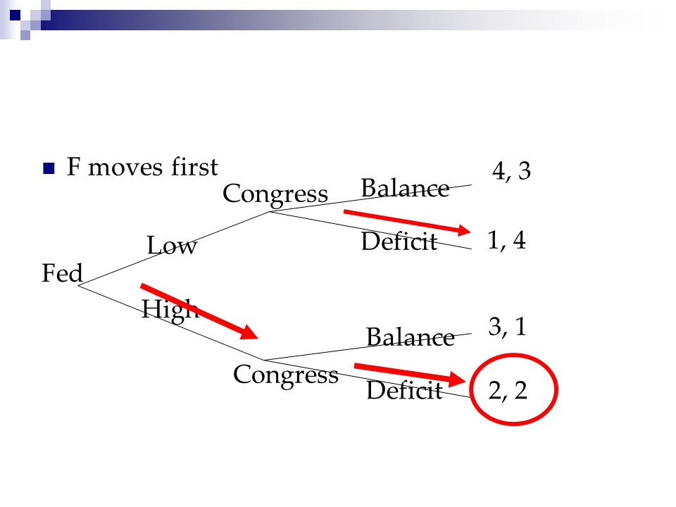 F moves first 4, 3 Balance Congress 1, 4 Low Deficit Fed High 3, 1 Balance Congress Deficit 2, 2