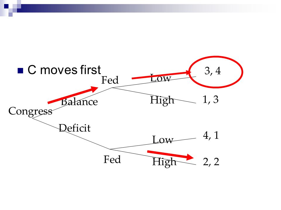 C moves first 3, 4 Low Fed 1, 3 Balance High Congress Deficit 4, 1 Low