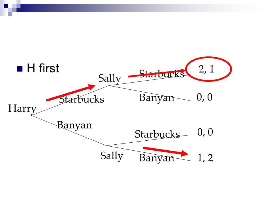 H first 2, 1 Starbucks Sally 0, 0 Starbucks Banyan Harry Banyan 0, 0