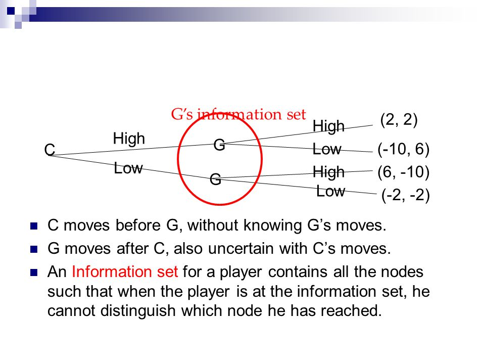 G's information set (2, 2) High. High. G. C. Low. (-10, 6) Low. High. (6, -10) G. Low. (-2, -2)
