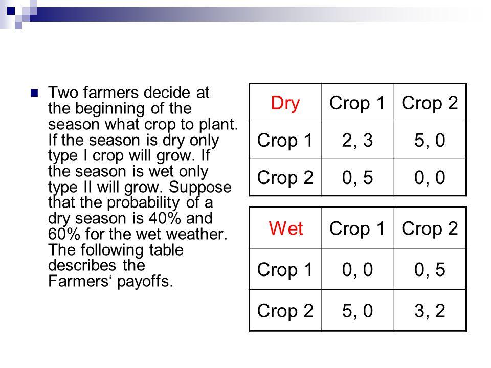 Dry Crop 1 Crop 2 2, 3 5, 0 0, 5 0, 0 Wet Crop 1 Crop 2 0, 0 0, 5 5, 0