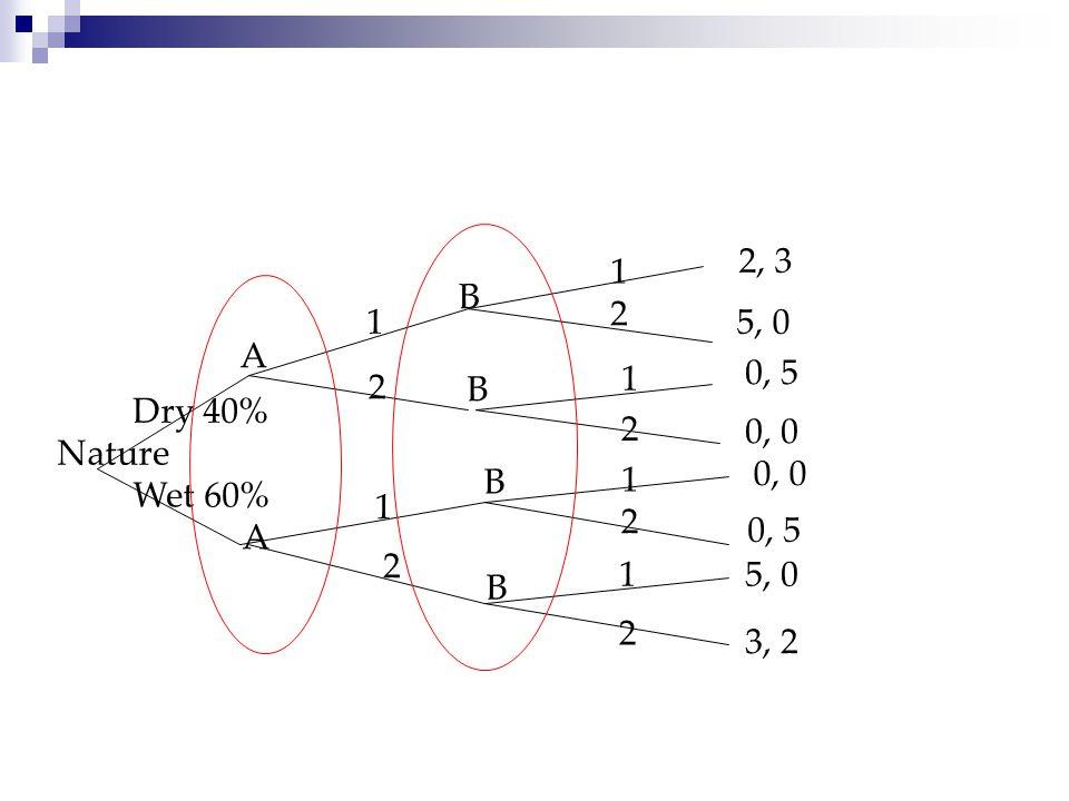 2, 3 1 B 2 1 5, 0 A 1 0, 5 2 B Dry 40% 2 0, 0 Nature 0, 0 B 1 Wet 60% 1 2 0, 5 A 2 1 5, 0 B 2 3, 2