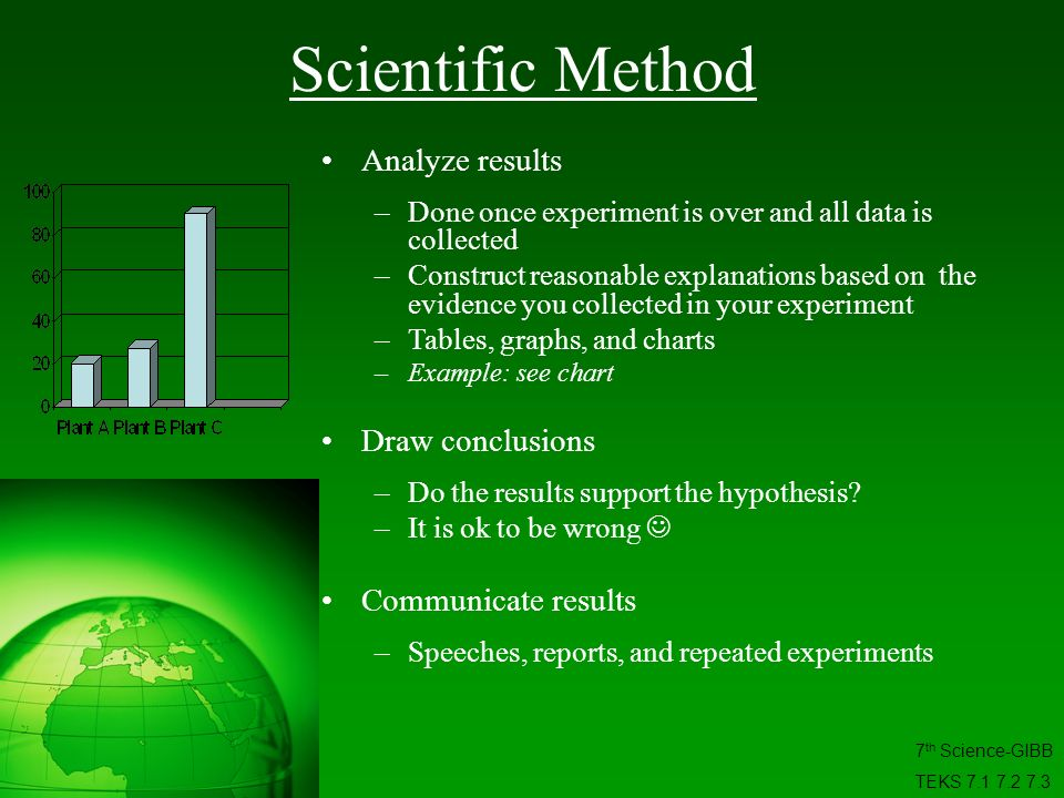 Scientific Method Analyze results Draw conclusions Communicate results