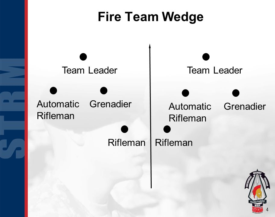 Fire Team Wedge Team Leader Team Leader Automatic Rifleman Grenadier