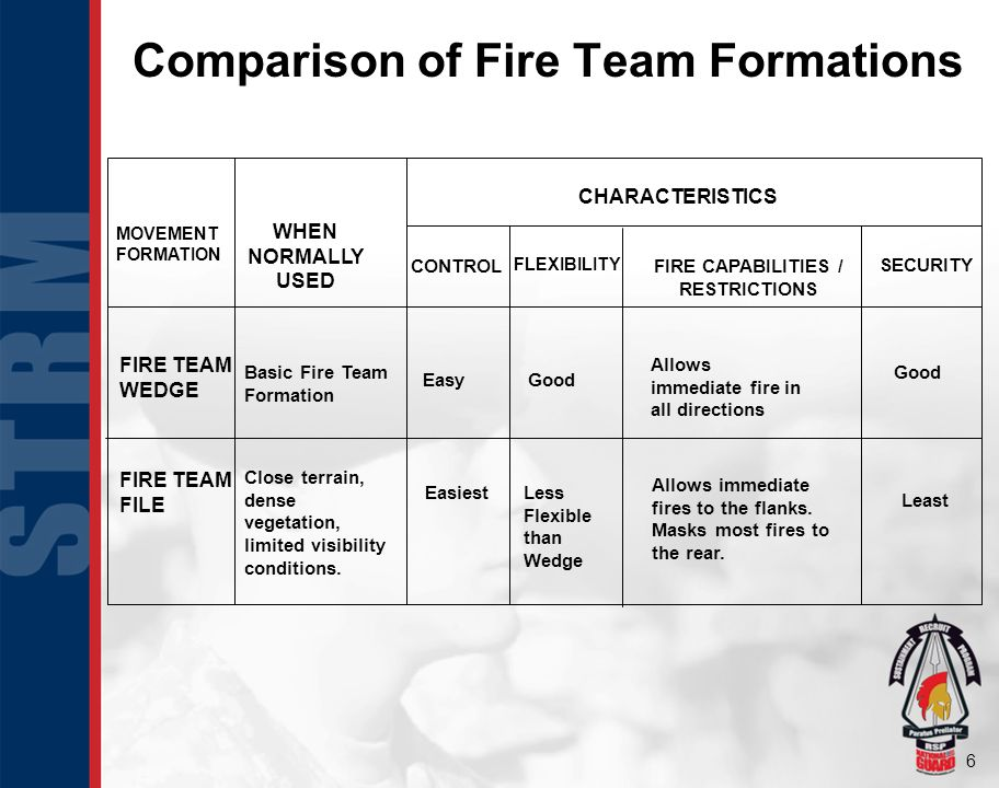 Comparison of Fire Team Formations