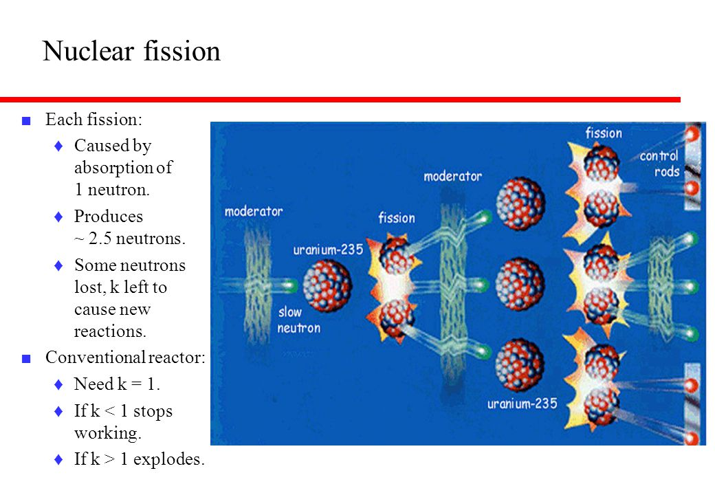 Nuclear fission Each fission: Caused by absorption of 1 neutron.