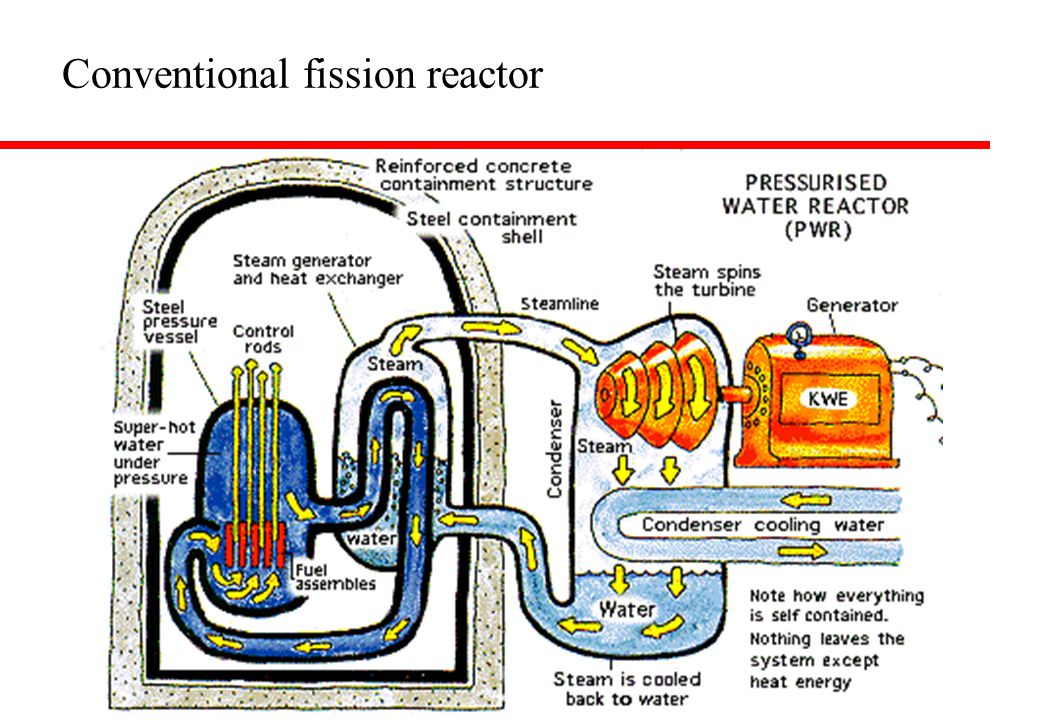 Conventional fission reactor
