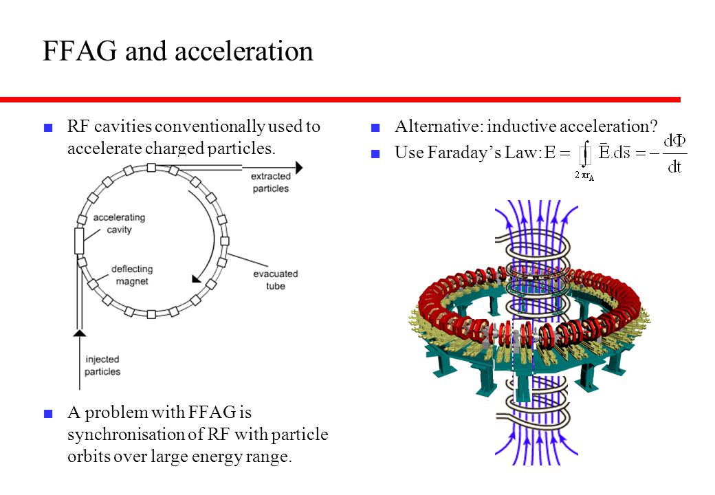 FFAG and acceleration RF cavities conventionally used to accelerate charged particles.
