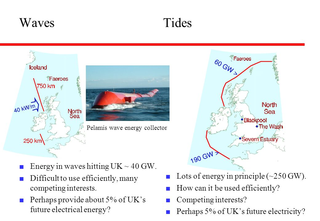 Waves Tides Energy in waves hitting UK ~ 40 GW.