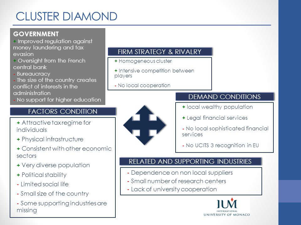 CLUSTER DIAMOND GOVERNMENT FIRM STRATEGY & RIVALRY DEMAND CONDITIONS