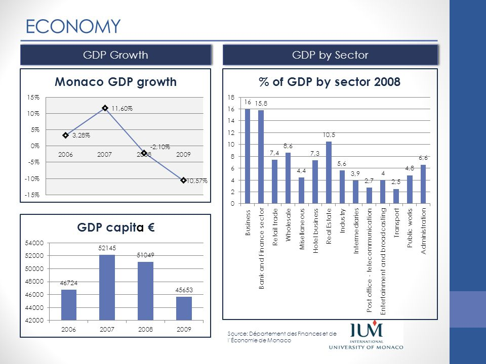 ECONOMY GDP Growth GDP by Sector