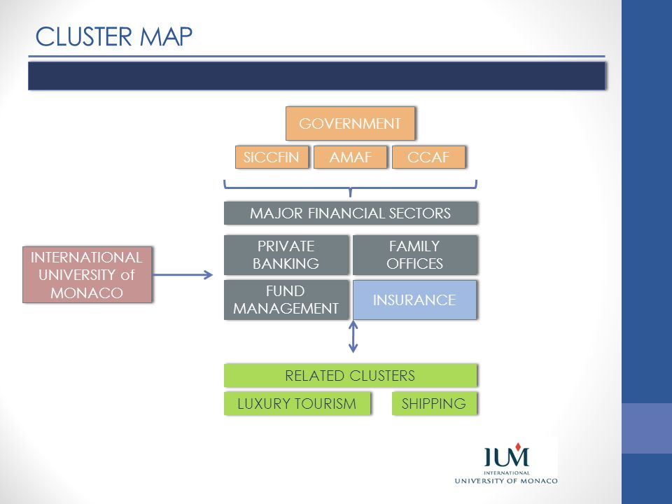 CLUSTER MAP PRIVATE BANKING GOVERNMENT SICCFIN AMAF CCAF