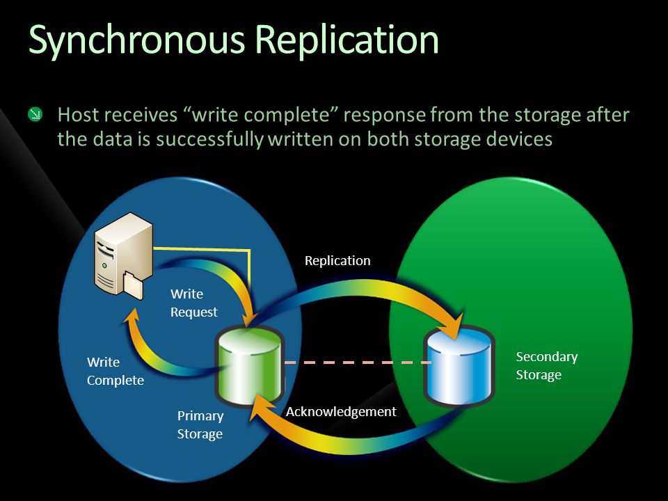 Synchronous Replication