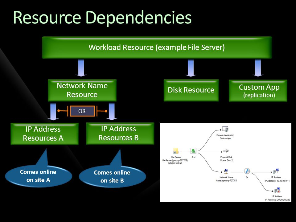 Resource Dependencies