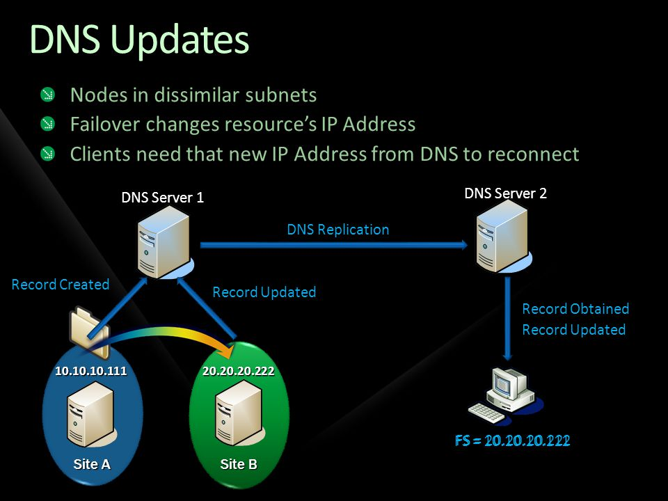 DNS Updates Nodes in dissimilar subnets