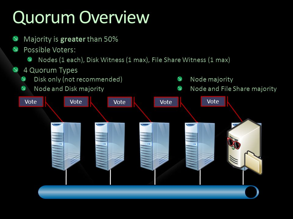 Quorum Overview Majority is greater than 50% Possible Voters: