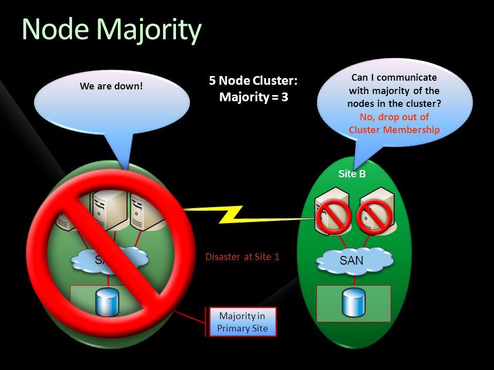 Node Majority 5 Node Cluster: Majority = 3 SAN SAN