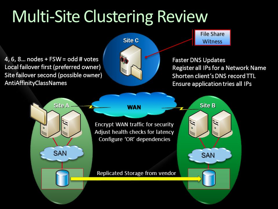 Multi-Site Clustering Review