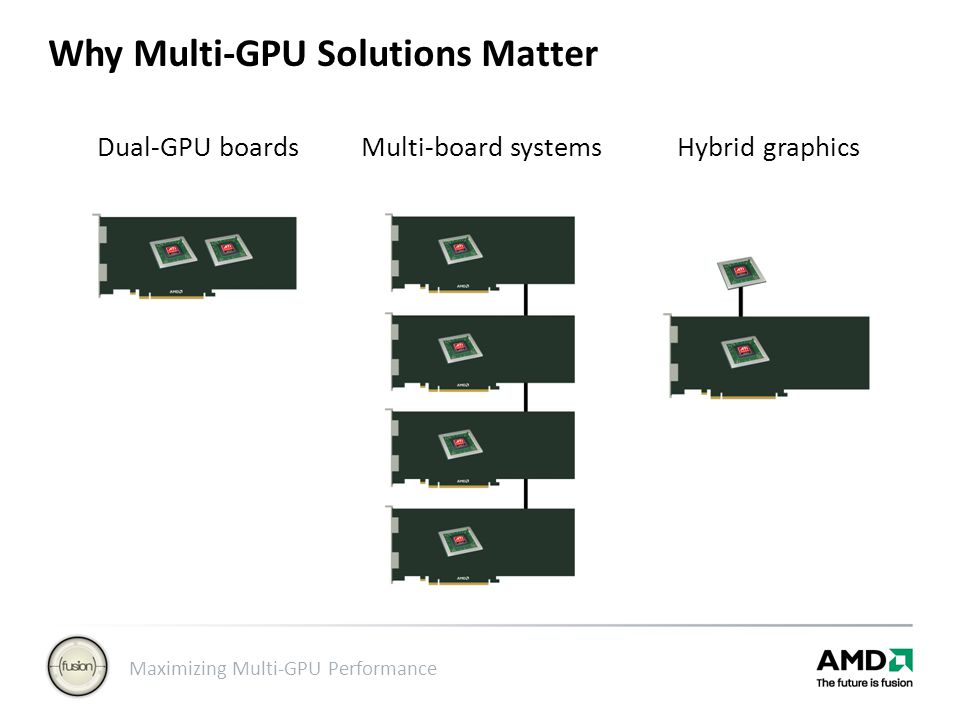 Why Multi-GPU Solutions Matter